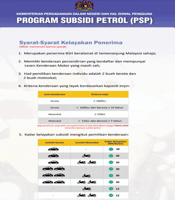 Cara Semak Kelayakan Subsidi