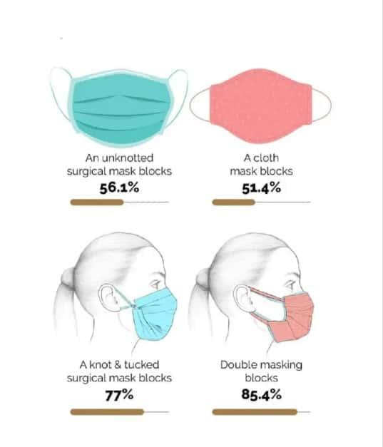 tahap keberkesan pelitup muka